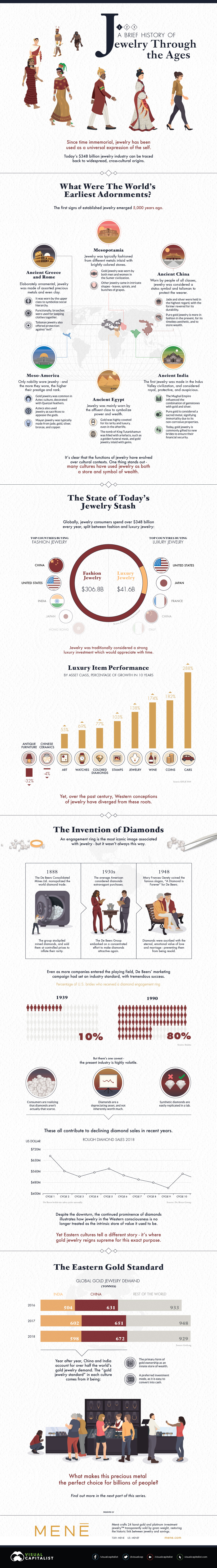 A Brief History of Jewelry Through the Ages