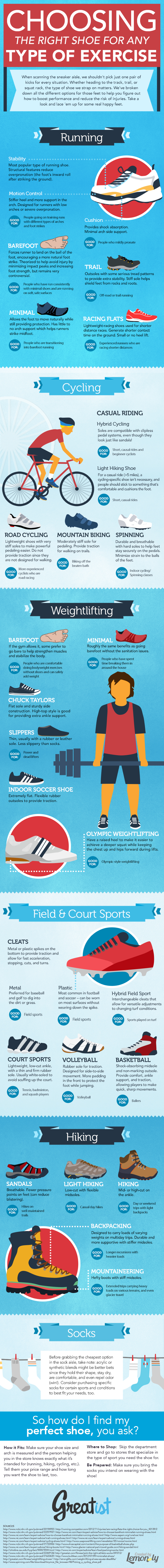 Choosing the Right Shoe for Any Type of Exercise
