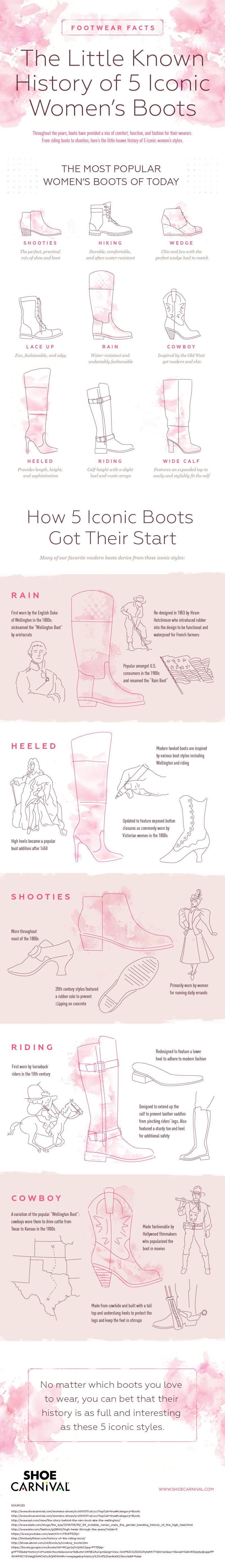 History of 5 Iconic Women's Boots