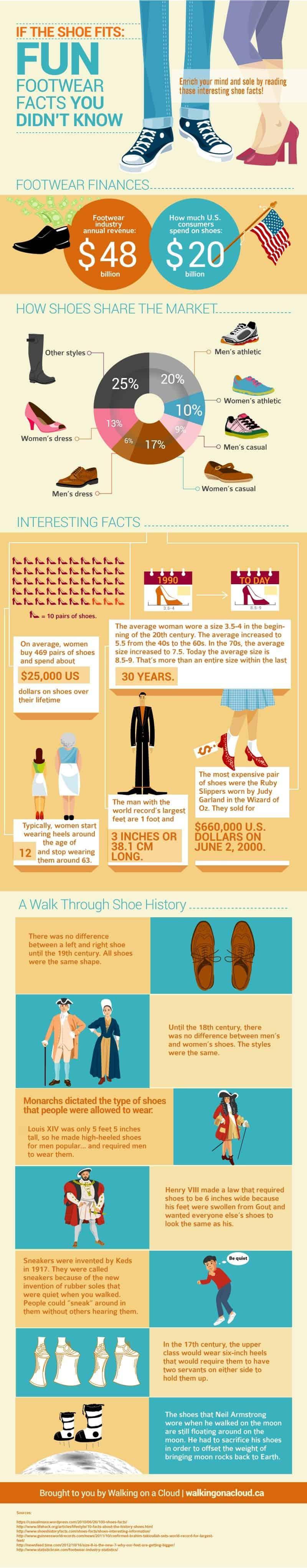 Interesting Footwear Facts