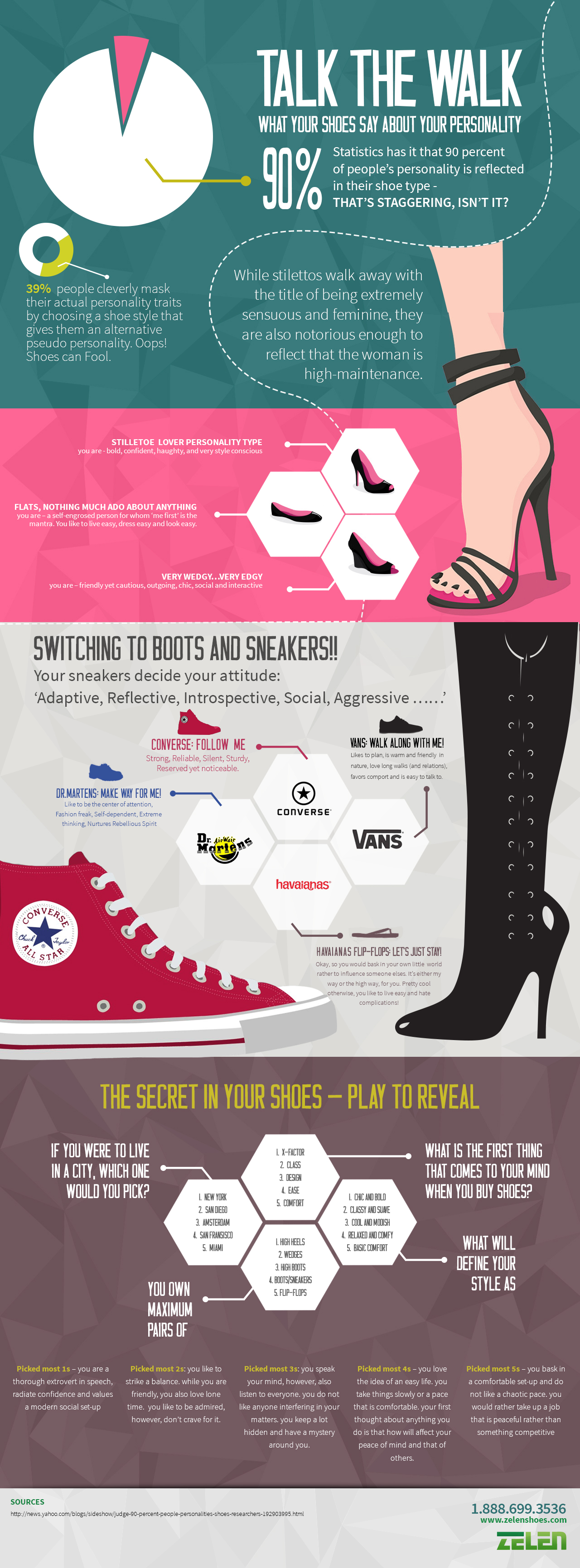 Talk the Walk What Your Shoes Say about Your Personality