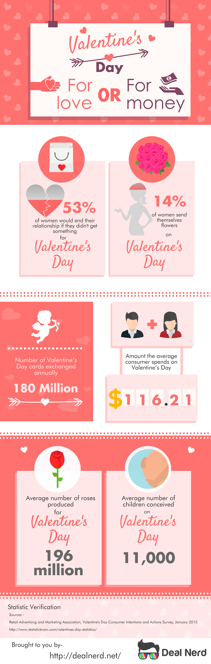 Valentine's Day For Love or For Money