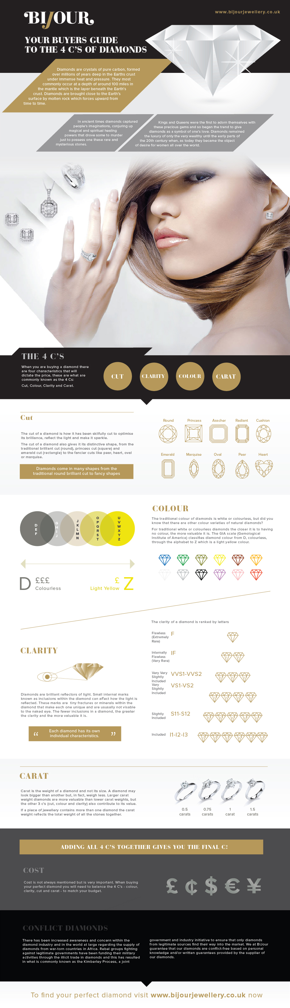 Your Bayers Guide to the 4 C's of Diamonds