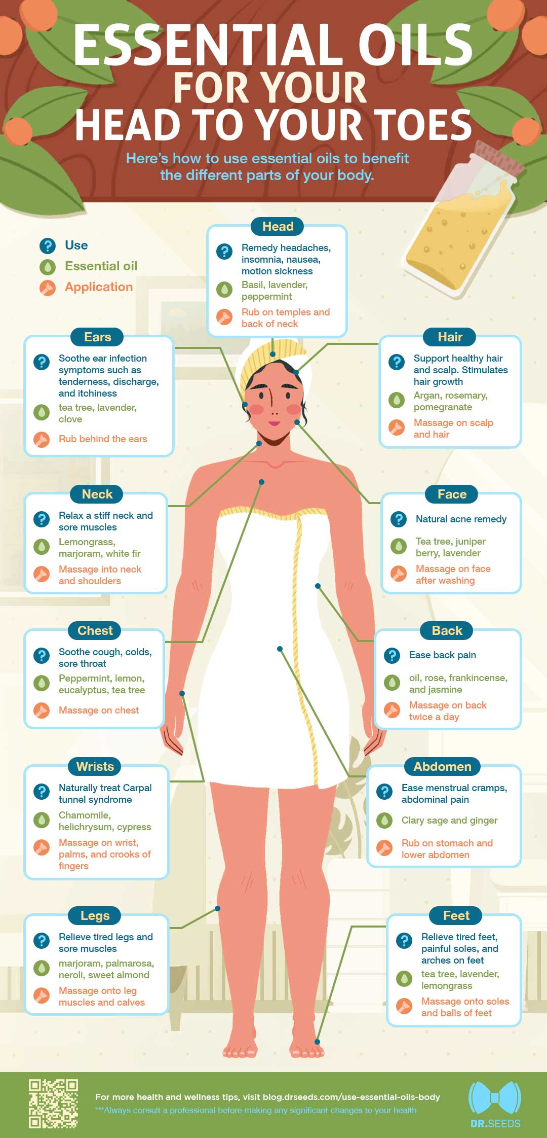 How to Use Essential Oils to Benefit Different Parts of Your Body