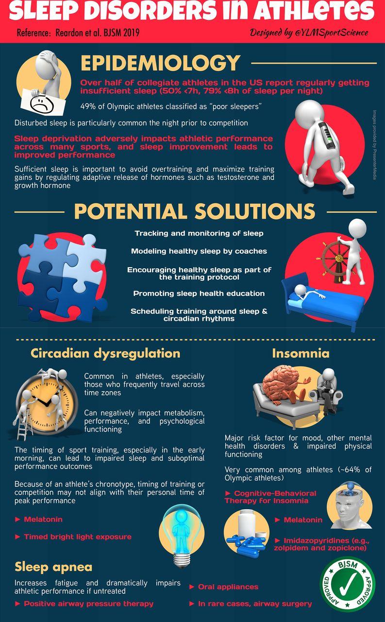Sleep Disorders in Athletes