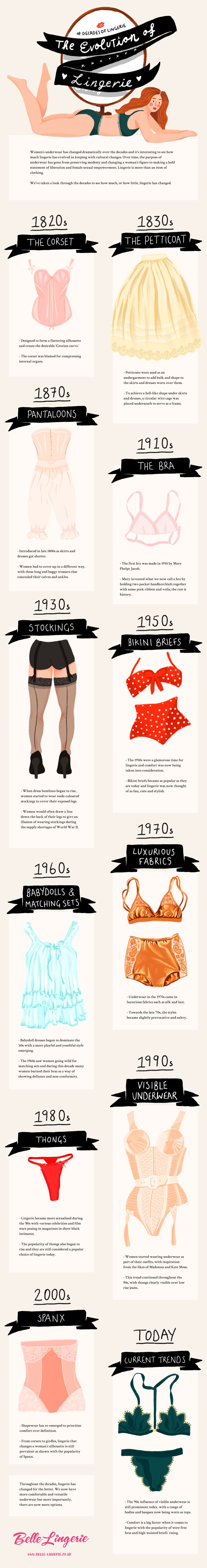 The Evolution of Lingerie