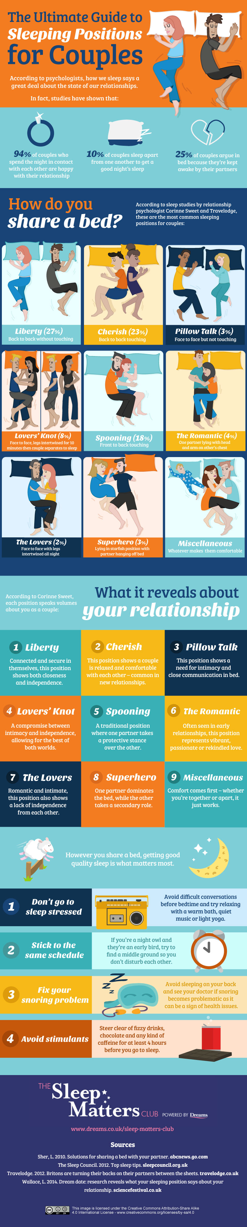 Ultimate Guide to Sleeping Positions for Couples