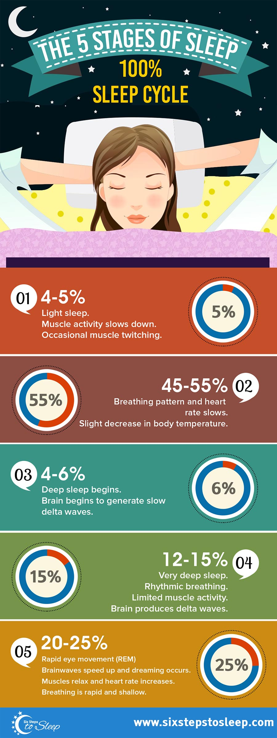 Understanding the Sleep Cycle & Stages of Sleep