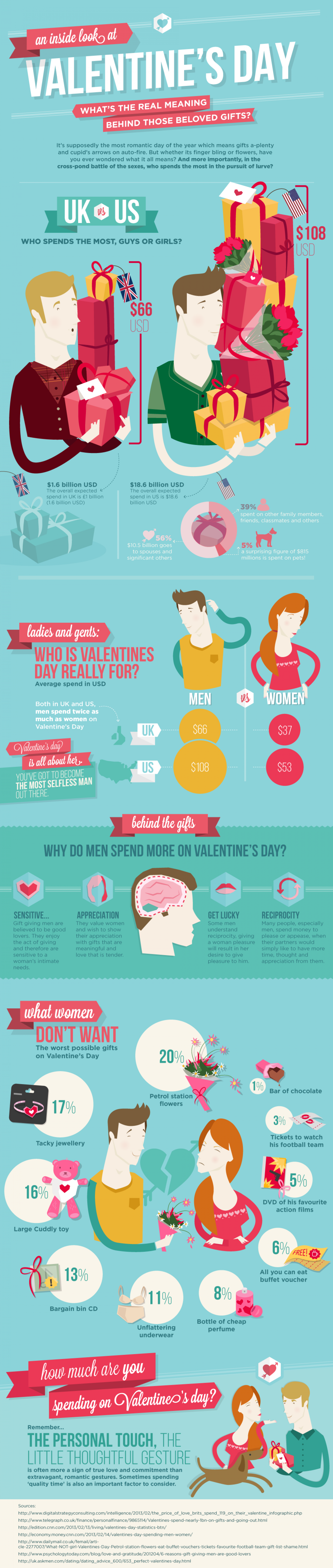 Valentine's Day The Meaning of Gifts