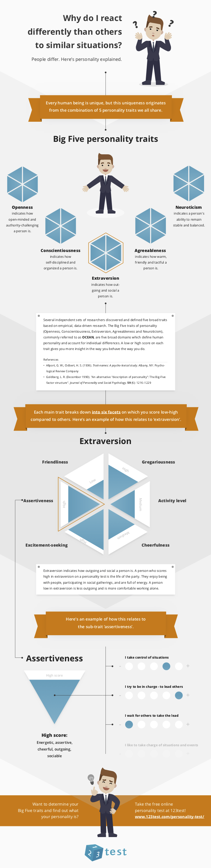 What is Extraversion